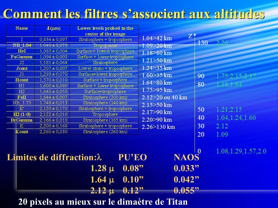 Comment les filtres s'associent aux altitudes Limites de diffraction:  PU'EONAOS 1.28  0.08 0.033 1.64  0.10 0.042 2.12  0.12 0.055 20 pixels au mieux sur le dimaètre de Titan 1.04>42 km 1.09>20 km 1.18>80 km 1.21>50 km 1.24>35 km 1.60>35 km 1.64>80 km 1.75>95 km 2.12>20 ou 40 km 2.15>50 km 2.17>90 km 2.20>90 km 2.26>130 km z 2.26 1.75,2.15,2.17 1.18,1.64 1.21,2.15 1.04,1.24,1.60 2.12 1.09 1.08,1.29,1.57,2.0 130 90 80 50 40 30 20 0