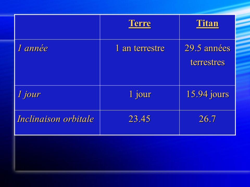 TerreTitan 1 année 1 an terrestre 29.5 années terrestres 1 jour 15.94 jours Inclinaison orbitale 23.4526.7