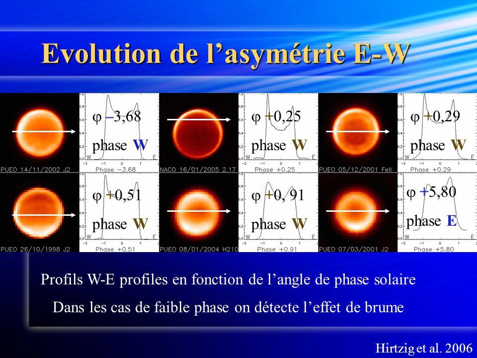 Evolution de l'asymétrie E-W Profils W-E profiles en fonction de l'angle de phase solaire  –3,68 phase W  +5,80 phase E  +0,51 phase W  +0,29 phase W Dans les cas de faible phase on détecte l'effet de brume  +0,25 phase W  +0, 91 phase W Hirtzig et al.