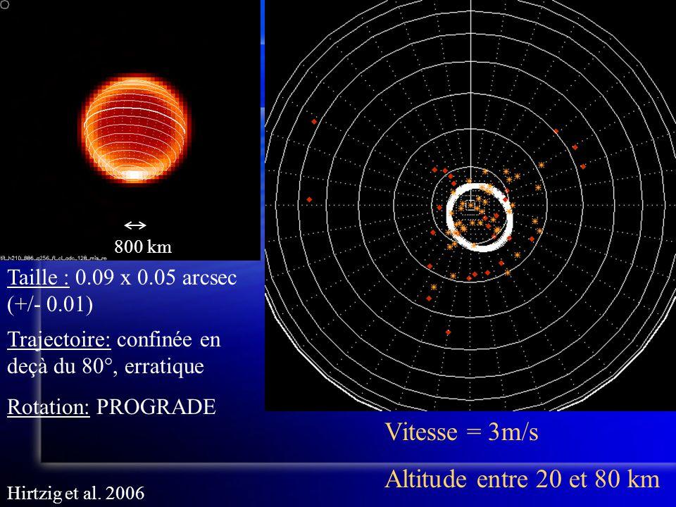 Trajectoire: confinée en deçà du 80°, erratique Rotation: PROGRADE 800 km Vitesse = 3m/s Altitude entre 20 et 80 km Taille : 0.09 x 0.05 arcsec (+/- 0.01) Hirtzig et al.