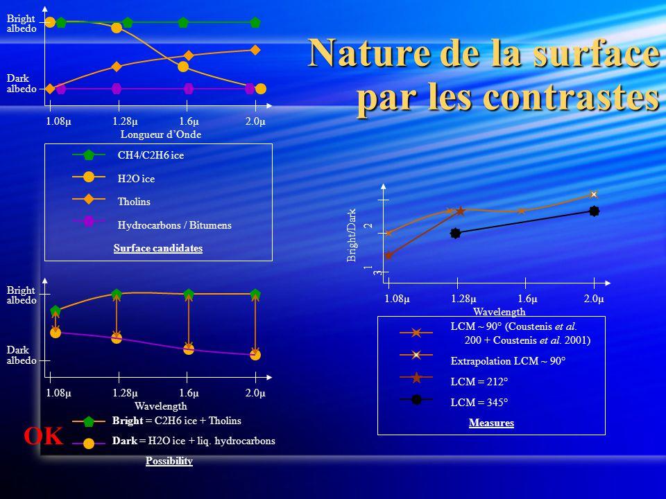 1.08µ1.28µ1.6µ2.0µ Wavelength Bright/Dark 1 2 3 LCM ~ 90° (Coustenis et al. 200 + Coustenis et al. 2001) Extrapolation LCM ~ 90° LCM = 212° LCM = 345°