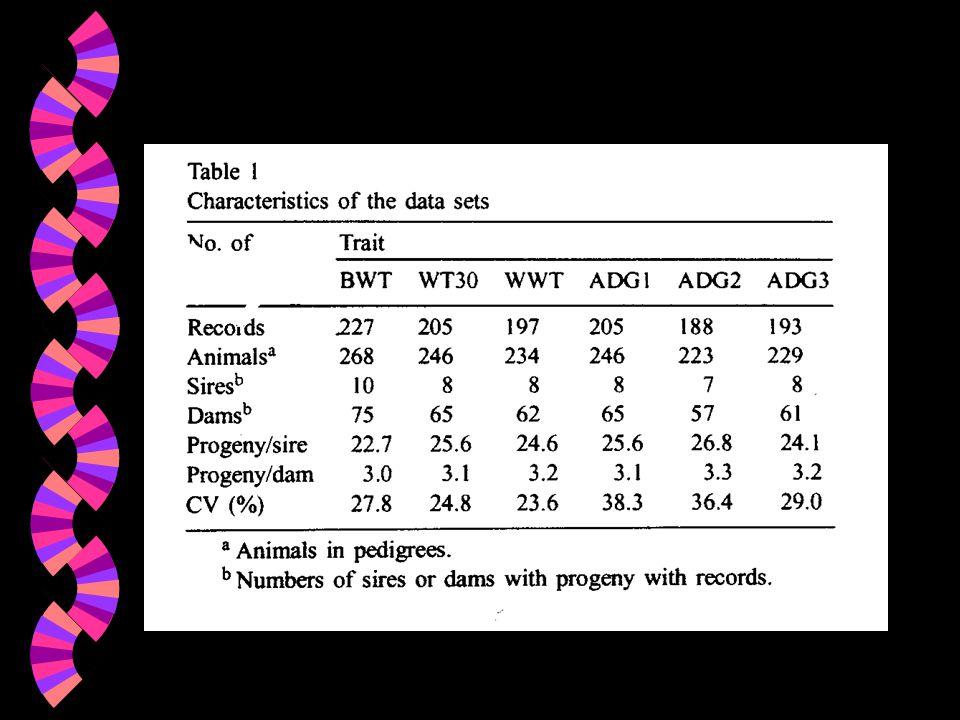 Caractères étudiés w BWT:poids à la naissance w WT30:poids à 30j w WWT:poids au sevrage w ADG1:GQM de la naissance à 30j w ADG2:GQM de 30 à 90j w ADG3: GQM de la naissance au sevrage