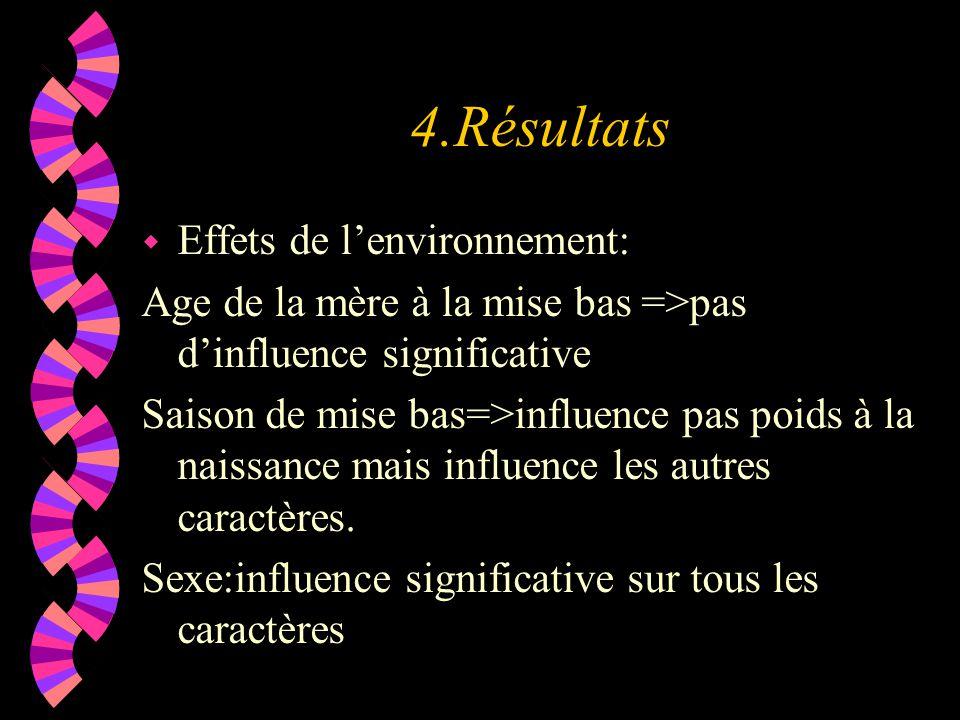 4.Résultats w Effets de l'environnement: Age de la mère à la mise bas =>pas d'influence significative Saison de mise bas=>influence pas poids à la naissance mais influence les autres caractères.