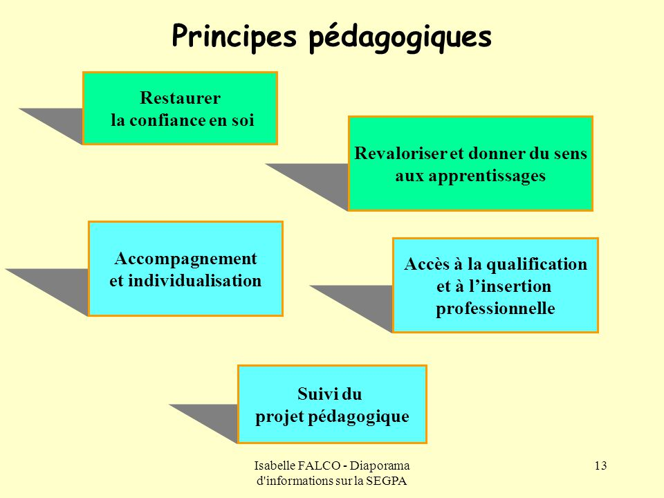 Isabelle FALCO - Diaporama d'informations sur la SEGPA 13 Principes pédagogiques Accompagnement et individualisation Restaurer la confiance en soi Acc