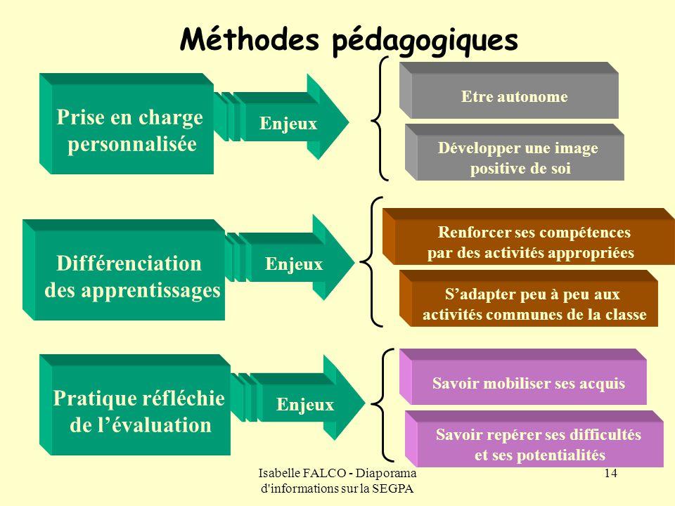 Isabelle FALCO - Diaporama d'informations sur la SEGPA 14 Méthodes pédagogiques Etre autonome Développer une image positive de soi Enjeux Différenciat