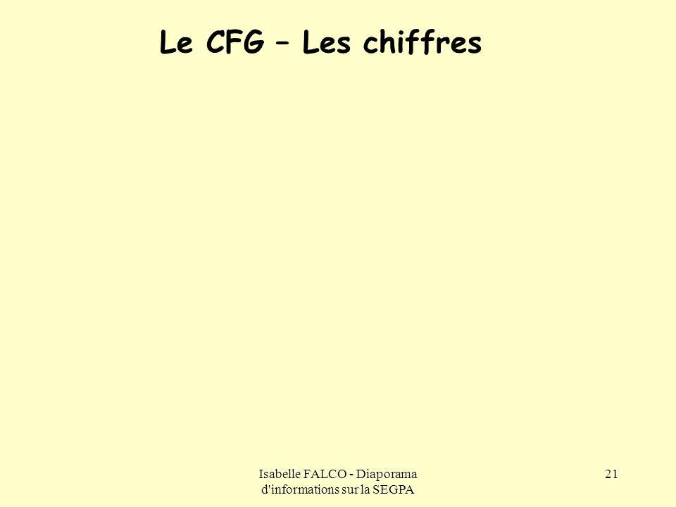 Isabelle FALCO - Diaporama d'informations sur la SEGPA 21 Le CFG – Les chiffres