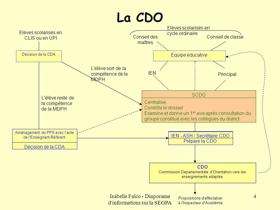 Isabelle Falco - Diaporama d'informations sur la SEGPA 4 La CDO IEN Décision de la CDA L'élève reste de la compétence de la MDPH Conseil des maîtres E