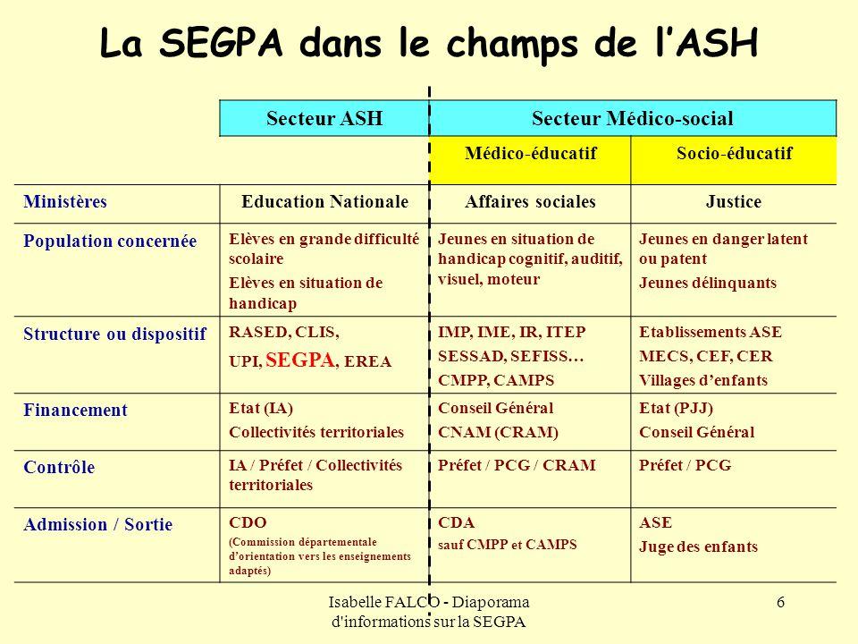 Isabelle FALCO - Diaporama d'informations sur la SEGPA 6 La SEGPA dans le champs de l'ASH Secteur ASHSecteur Médico-social Médico-éducatifSocio-éducat
