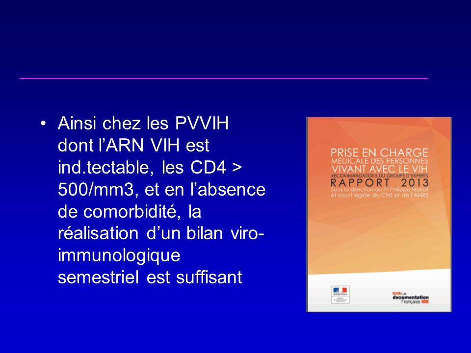 •Ainsi chez les PVVIH dont l'ARN VIH est ind.tectable, les CD4 > 500/mm3, et en l'absence de comorbidité, la réalisation d'un bilan viro- immunologique semestriel est suffisant