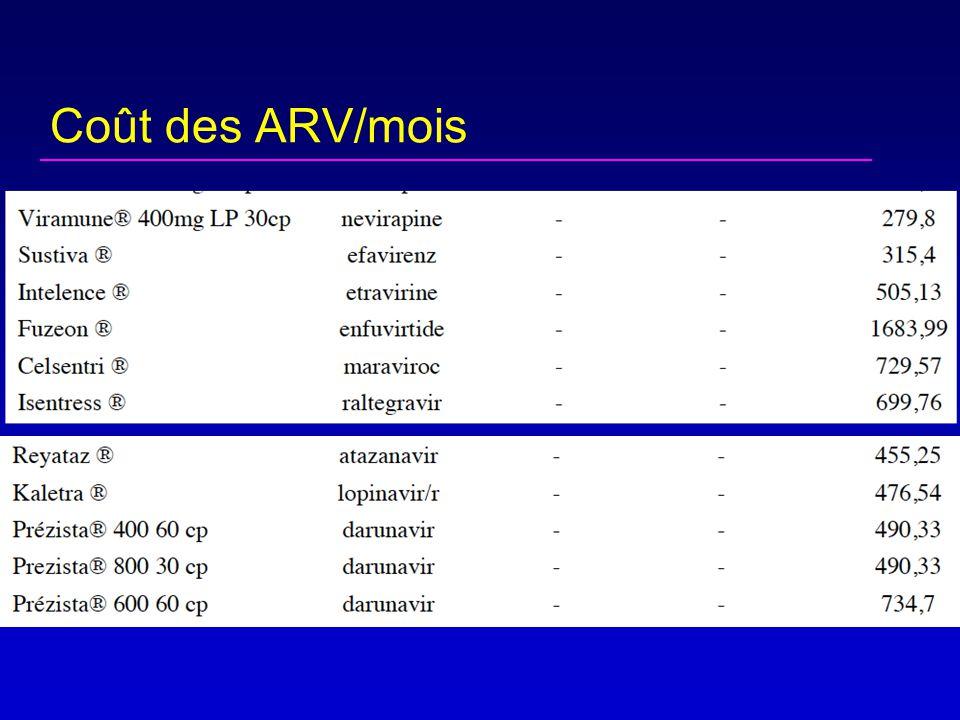 Coût des ARV/mois