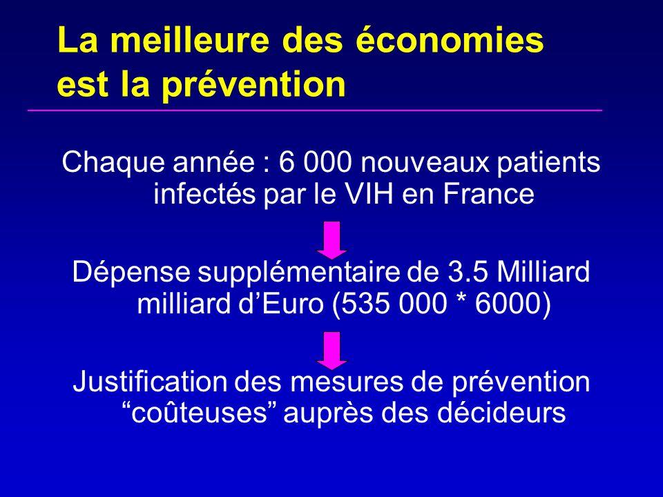 EnrollmentART initiation lifetime cost(€) LE (years) CD4 = 370 CD4 < 350535 00026.4 First-line treatment cost reduced by 50% (generics) CD4 = 370 CD4 < 350514 200 26.4 All treatment lines costs reduced by 50% (generics) CD4 = 370 CD4 < 350339 400 26.4 Impact des génériques sur les dépenses en France =€ 20 800 / patient /an =€ 20,800,000 / 1000 patients/an =€ 200,800,000 /10000 patients/an Sloan et al.