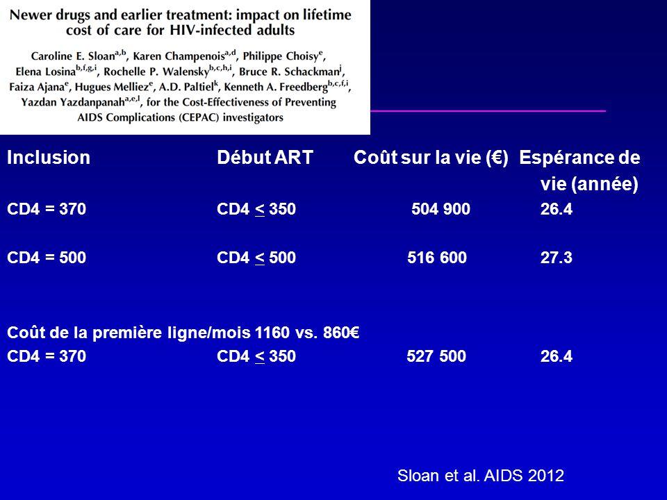 Inclusion Début ART Coût sur la vie (€) Espérance de vie (année) CD4 = 370 CD4 < 350 504 90026.4 CD4 = 500CD4 < 500516 60027.3 Coût de la première ligne/mois 1160 vs.