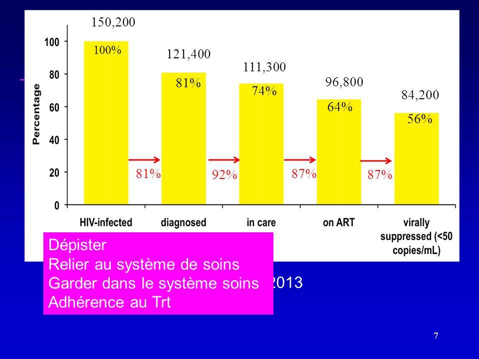 7 150,200 111,300 121,400 96,800 84,200 100% 81% 56% 74% 64% 81% 92% 87% V Supervie et al, CROI, March 2013 Dépister Relier au système de soins Garder dans le système soins Adhérence au Trt