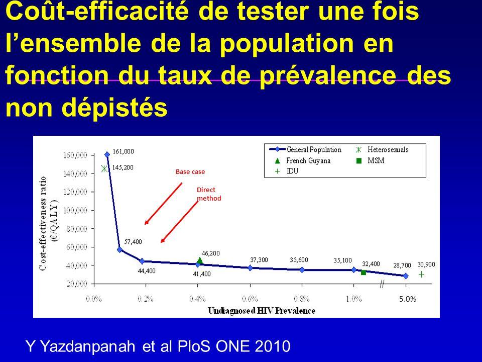 Coût-efficacité de tester une fois l'ensemble de la population en fonction du taux de prévalence des non dépistés Y Yazdanpanah et al PloS ONE 2010 5.0% Base case Direct method