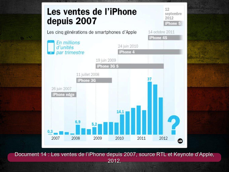 14 Document 14 : Les ventes de l'iPhone depuis 2007, source RTL et Keynote d'Apple, 2012.