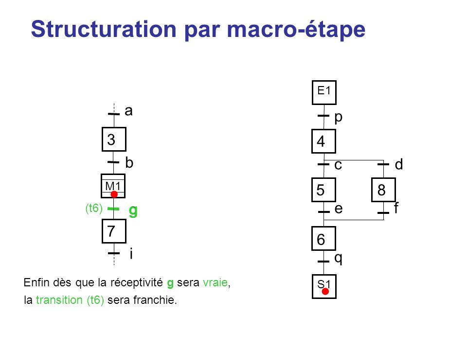 Structuration par macro-étape p 4 58 6 cd ef q 7 i 3 a M1 g b E1 S1 (t6) • • Enfin dès que la réceptivité g sera vraie, la transition (t6) sera franch