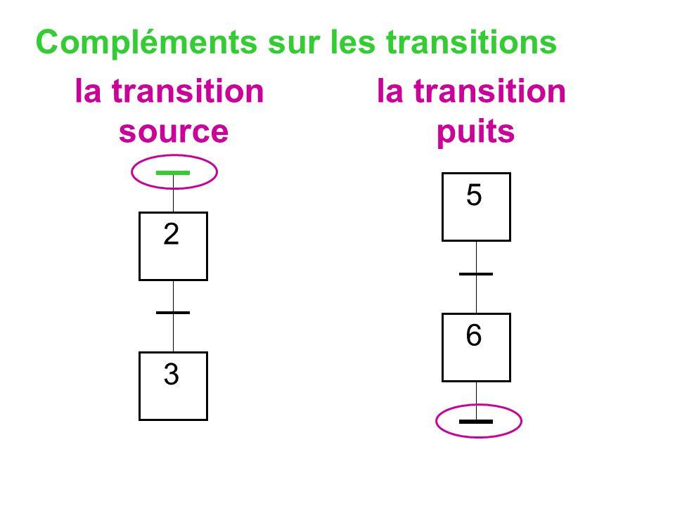 Compléments sur les transitions 2 3 5 6 la transition source la transition puits