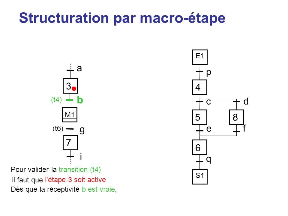 Structuration par macro-étape p 4 58 6 cd ef q 7 i 3 a M1 g E1 S1 Pour valider la transition (t4) (t6) il faut que l'étape 3 soit active • Dès que la