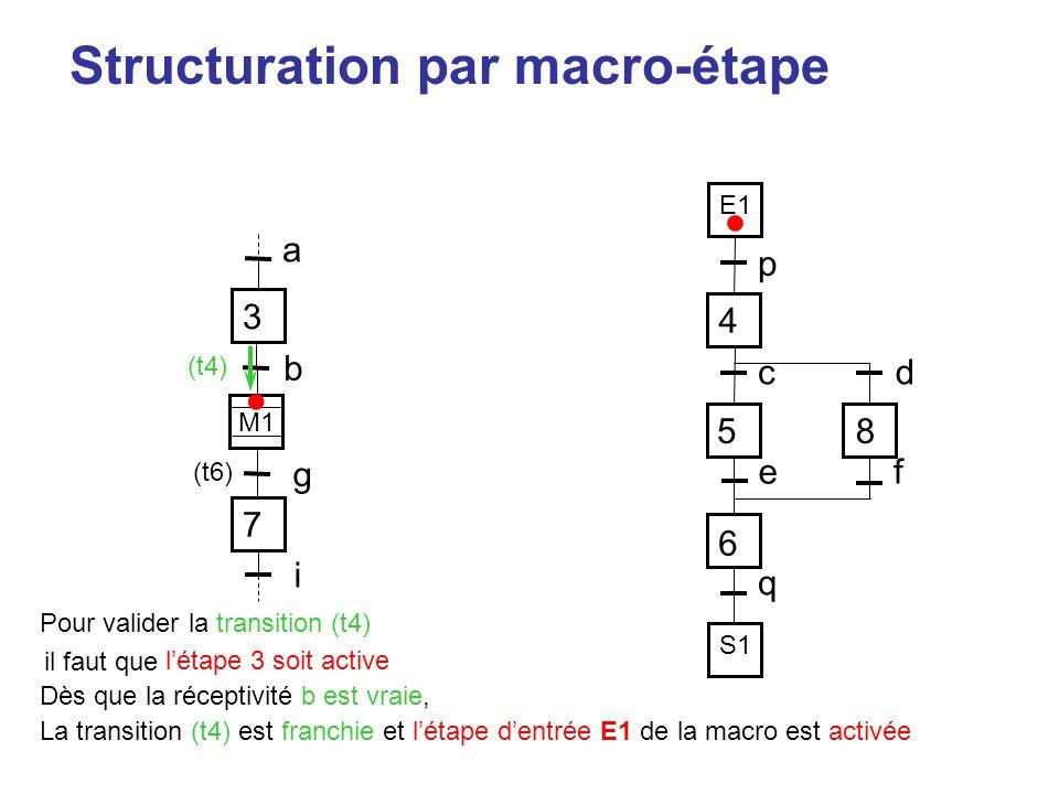 Structuration par macro-étape p 4 58 6 cd ef q 7 i 3 a M1 g b E1 S1 Pour valider la transition (t4) (t6) il faut que l'étape 3 soit active • Dès que l