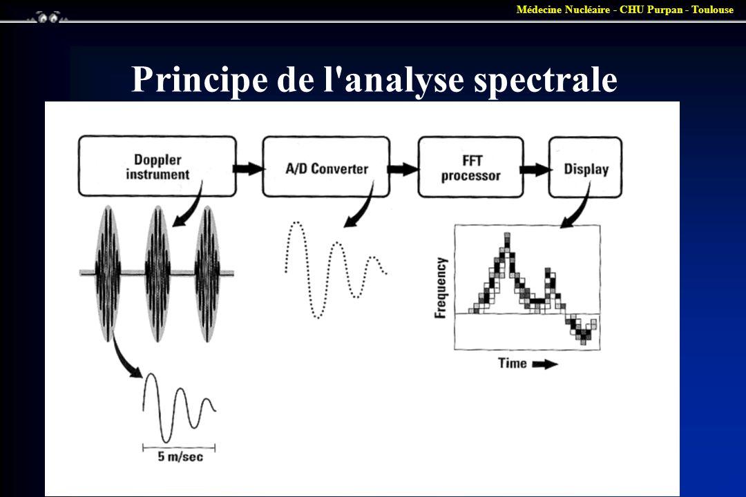 Médecine Nucléaire - CHU Purpan - Toulouse Principe de l'analyse spectrale
