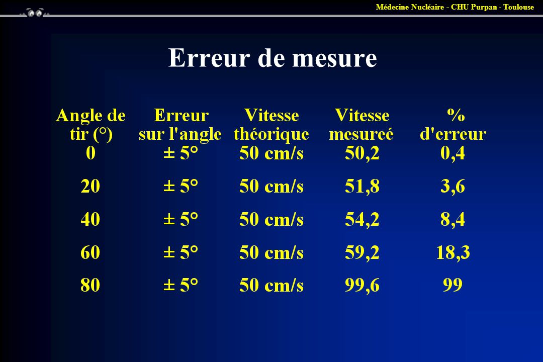 Médecine Nucléaire - CHU Purpan - Toulouse Analyse du signal doppler (2) •ANALYSE SPECTRALE –décodage des fréquences doppler contenues dans le signal pendant la durée de mesure –Quantification en fréquence (donc vitesse) et en énergie reçue (donc nombre d éléments à cette vitesse) –Affichage sous forme de spectre •CARACTERISATION DU FLUX –Fréquence maximale : vitesse quadratique moyenne –Aspect du spectre : type de flux (laminaire ou turbulent)