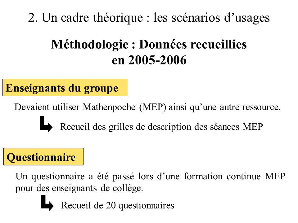 2. Un cadre théorique : les scénarios d'usages Méthodologie : Données recueillies en 2005-2006 Devaient utiliser Mathenpoche (MEP) ainsi qu'une autre