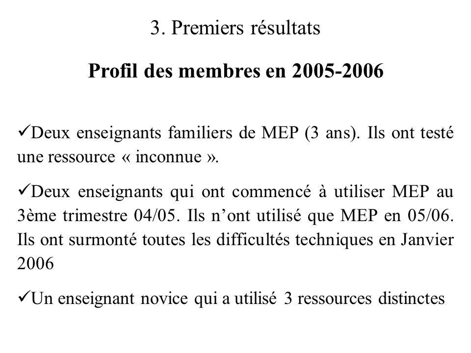3. Premiers résultats Profil des membres en 2005-2006  Deux enseignants familiers de MEP (3 ans). Ils ont testé une ressource « inconnue ».  Deux en