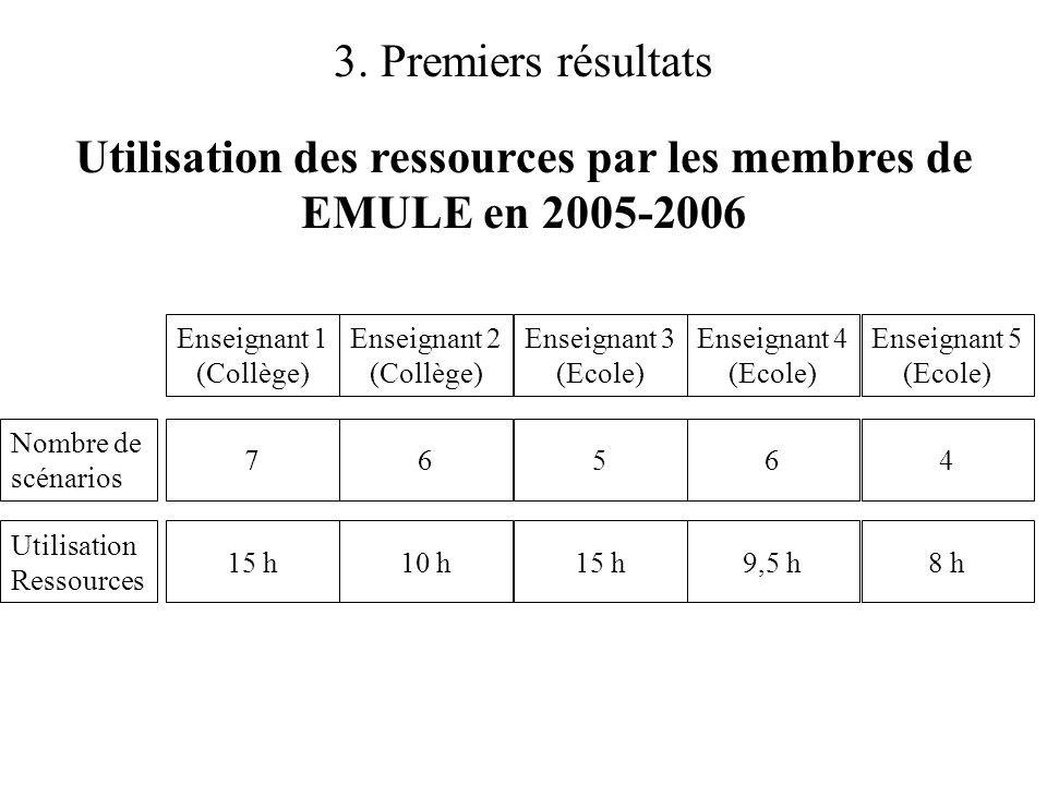 3. Premiers résultats Utilisation des ressources par les membres de EMULE en 2005-2006 Enseignant 1 (Collège) Enseignant 2 (Collège) Enseignant 3 (Eco