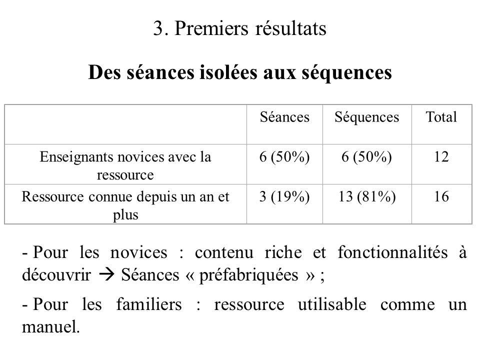 3. Premiers résultats Des séances isolées aux séquences SéancesSéquencesTotal Enseignants novices avec la ressource 6 (50%) 12 Ressource connue depuis