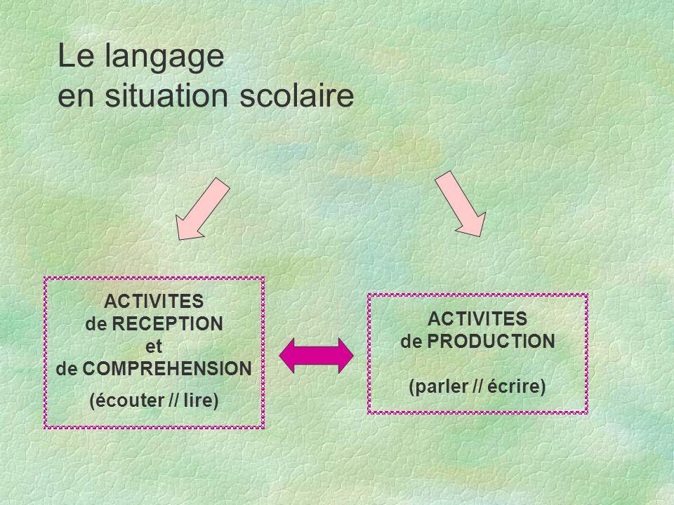 Le langage en situation scolaire ACTIVITES de PRODUCTION (parler // écrire) ACTIVITES de RECEPTION et de COMPREHENSION (écouter // lire)