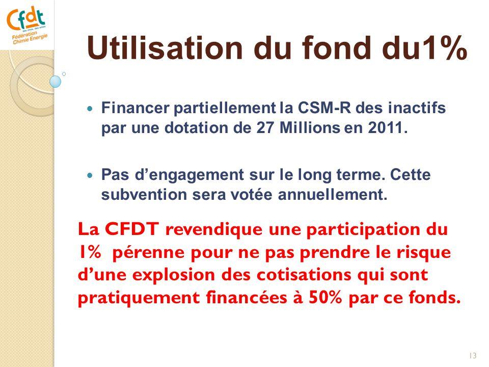 Utilisation du fond du1%  Financer partiellement la CSM-R des inactifs par une dotation de 27 Millions en 2011.  Pas d'engagement sur le long terme.