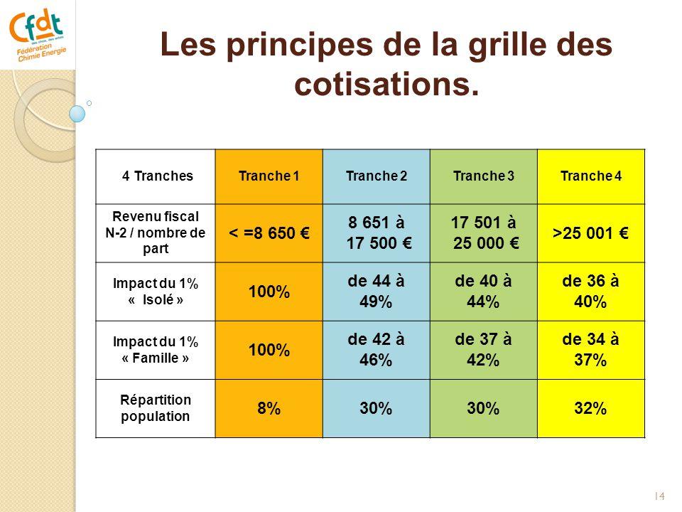 Les principes de la grille des cotisations. 14 4 TranchesTranche 1Tranche 2Tranche 3Tranche 4 Revenu fiscal N-2 / nombre de part < =8 650 € 8 651 à 17