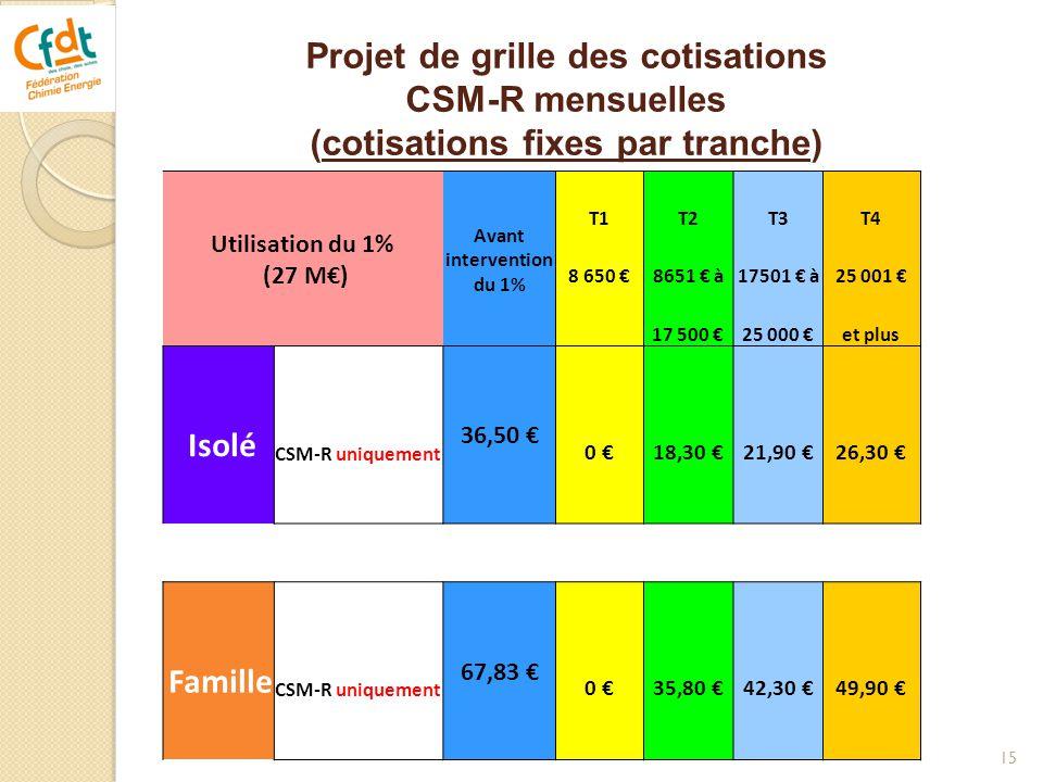 15 Utilisation du 1% (27 M€) Avant intervention du 1% T1T2T3T4 8 650 €8651 € à17501 € à25 001 € 17 500 €25 000 €et plus Isolé CSM-R uniquement 36,50 €