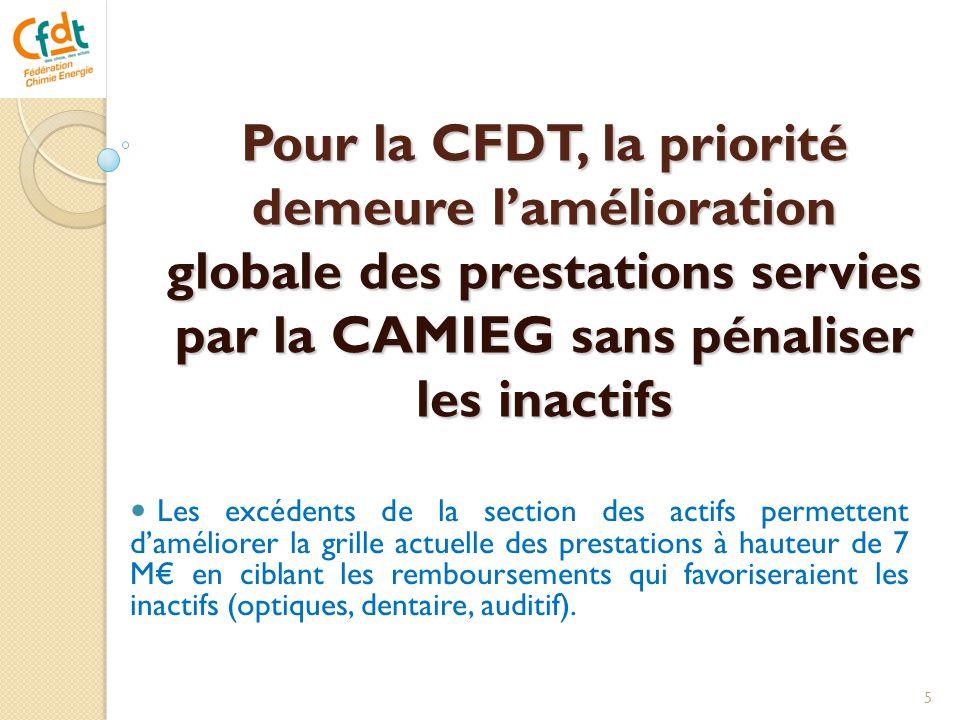 Pour la CFDT, la priorité demeure l'amélioration globale des prestations servies par la CAMIEG sans pénaliser les inactifs  Les excédents de la secti