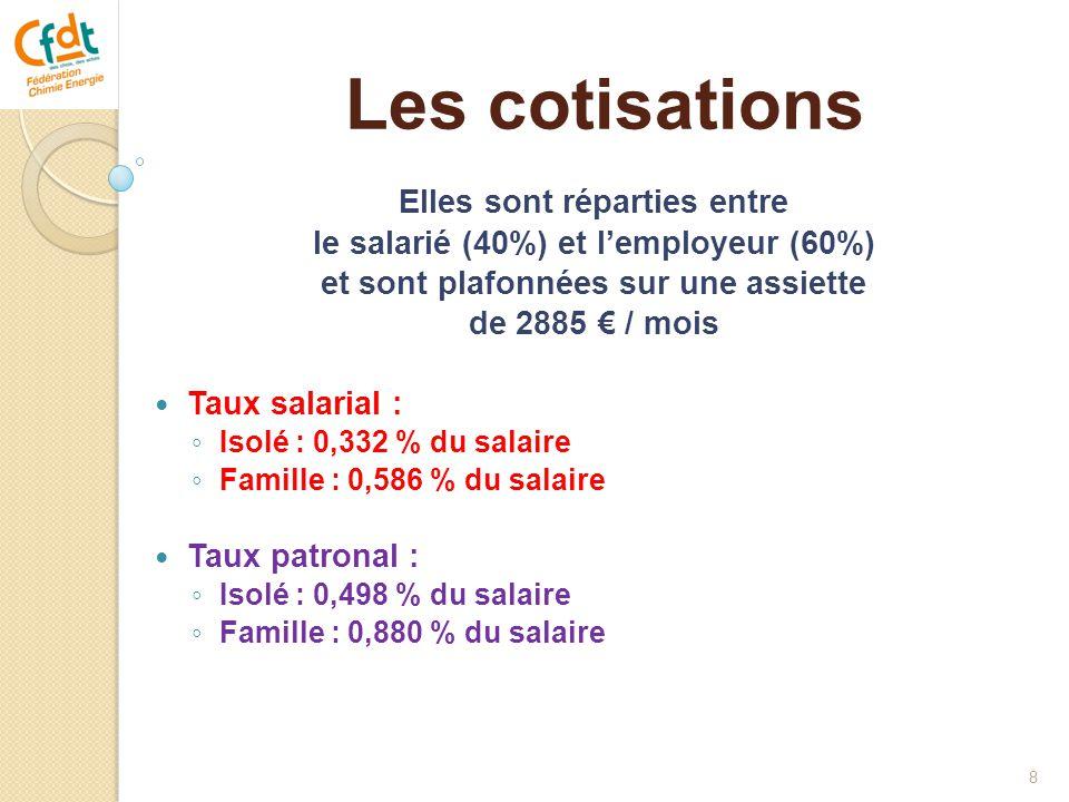 Les cotisations Elles sont réparties entre le salarié (40%) et l'employeur (60%) et sont plafonnées sur une assiette de 2885 € / mois  Taux salarial