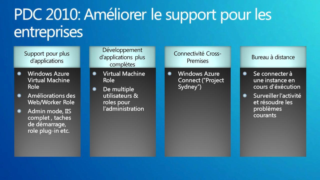 Windows Azure Virtual Machine Role Améliorations des Web/Worker Role Admin mode, IIS complet, taches de démarrage, role plug-in etc Admin mode, IIS co