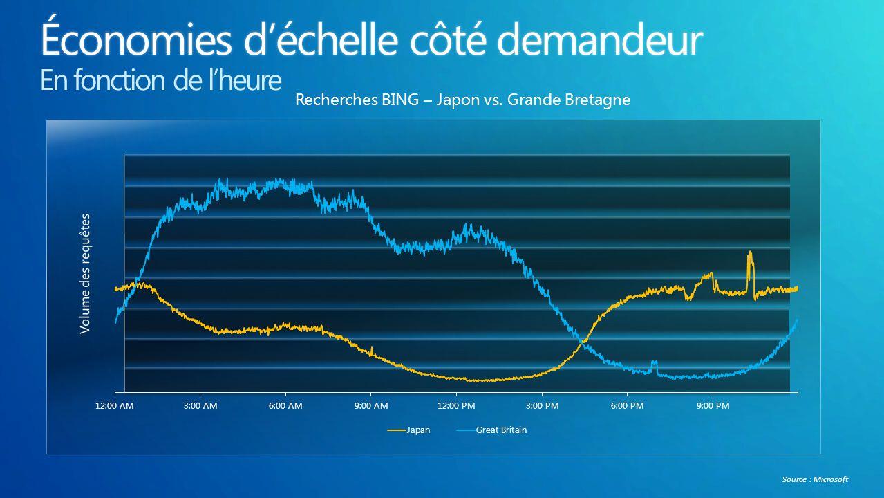 Recherches BING – Japon vs. Grande Bretagne Source : Microsoft