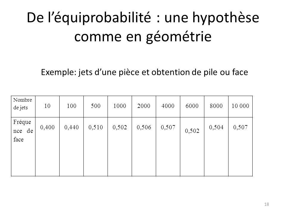 De l'équiprobabilité : une hypothèse comme en géométrie Nombre de jets 101005001000200040006000800010 000 Fréque nce de face 0,4000,4400,5100,5020,5060,507 0,502 0,5040,507 Exemple: jets d'une pièce et obtention de pile ou face 18