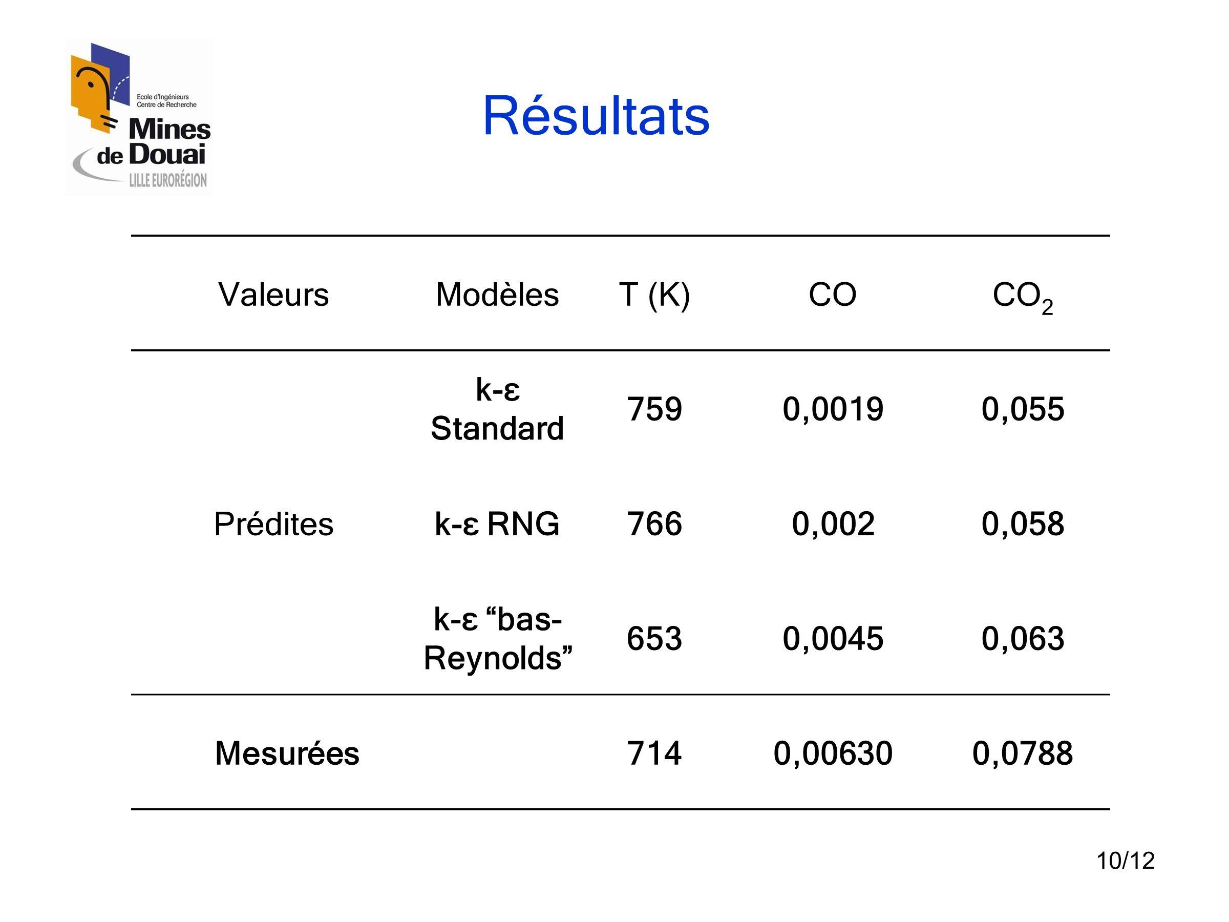 10/12 Résultats ValeursModèlesT (K)COCO 2 Prédites k-ε Standard 7590,00190,055 k-ε RNG7660,0020,058 k-ε bas- Reynolds 6530,00450,063 Mesurées7140,006300,0788