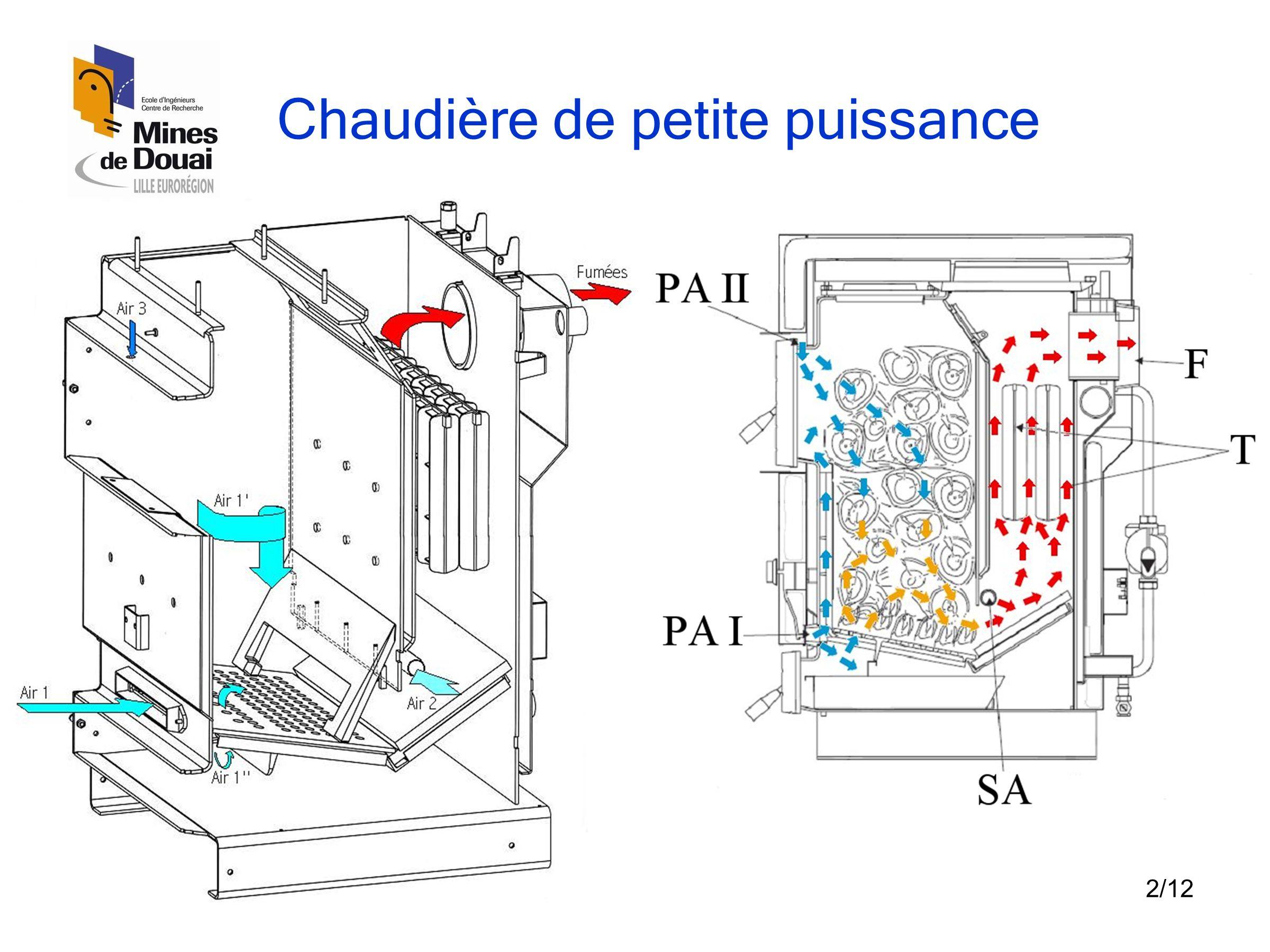 3/12 Hypothèses •Régime permanent •Disposition aléatoire de bûches •Combustible : matières volatiles  réactions homogènes •Mécanisme réactionnel semi-global •Bûches en phase de séchage et sources des volatiles •Débit des volatiles est le débit bois enregistré pendant les essais expérimentaux •Débit d'air calculé à partir de réactions chimiques •Distribution d'air entre les entrées n'est pas connue  suppositions •Surfaces des obstacles intérieures sont adiabatiques