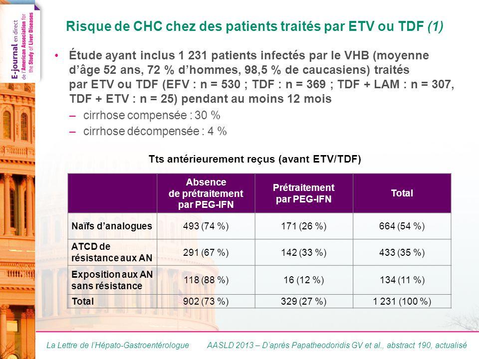 La Lettre de l'Hépato-Gastroentérologue Risque de CHC chez des patients traités par ETV ou TDF (1) •Étude ayant inclus 1 231 patients infectés par le VHB (moyenne d'âge 52 ans, 72 % d'hommes, 98,5 % de caucasiens) traités par ETV ou TDF (EFV : n = 530 ; TDF : n = 369 ; TDF + LAM : n = 307, TDF + ETV : n = 25) pendant au moins 12 mois –cirrhose compensée : 30 % –cirrhose décompensée : 4 % AASLD 2013 – D'après Papatheodoridis GV et al., abstract 190, actualisé Absence de prétraitement par PEG-IFN Prétraitement par PEG-IFN Total Naïfs d'analogues493 (74 %)171 (26 %)664 (54 %) ATCD de résistance aux AN 291 (67 %)142 (33 %)433 (35 %) Exposition aux AN sans résistance 118 (88 %)16 (12 %)134 (11 %) Total902 (73 %)329 (27 %)1 231 (100 %) Tts antérieurement reçus (avant ETV/TDF)