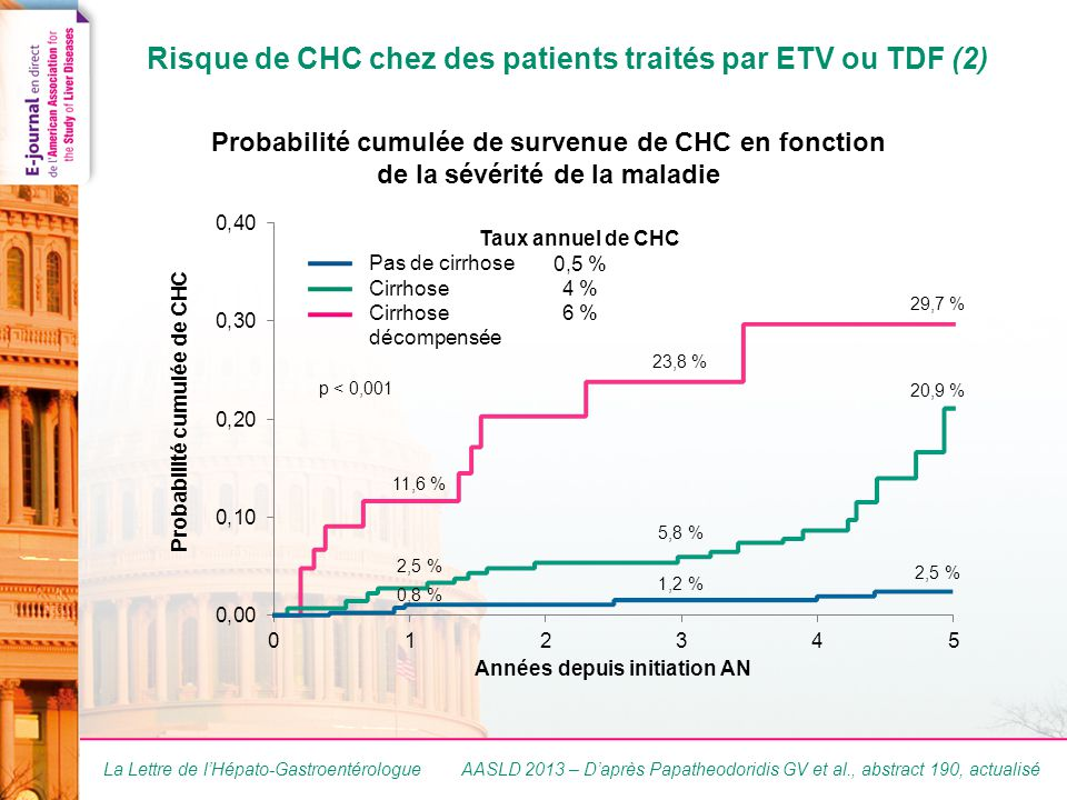 La Lettre de l'Hépato-Gastroentérologue Risque de CHC chez des patients traités par ETV ou TDF (2) AASLD 2013 – D'après Papatheodoridis GV et al., abstract 190, actualisé Pas de cirrhose Cirrhose décompensée Probabilité cumulée de survenue de CHC en fonction de la sévérité de la maladie 11,6 % p < 0,001 2,5 % 0,8 % 23,8 % 5,8 % 1,2 % 29,7 % 20,9 % 2,5 % Taux annuel de CHC 0,5 % 4 % 6 %