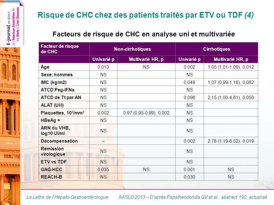 La Lettre de l'Hépato-Gastroentérologue Risque de CHC chez des patients traités par ETV ou TDF (4) Facteurs de risque de CHC en analyse uni et multivariée Facteur de risque de CHC Non-cirrhotiquesCirrhotiques Univarié pMultivarié HR, pUnivarié pMultivarié HR, p Âge0,013NS0,0021,05 (1,01-1,09), 0,012 Sexe, hommesNS IMC (kg/m2)NS0,0491,07 (0,99-1,16), 0,082 ATCD Peg-IFNaNS ATCD de Tt par ANNS0,0962,15 (1,00-4,61), 0,050 ALAT (UI/l)NS Plaquettes, 10 3 /mm 3 0,0020,97 (0,95-0,99), 0,002NS HBeAg +NS ARN du VHB, log10 UI/ml NS Décompensation–0,0022,78 (1,19-6,52), 0,019 Rémission virologique NS ETV vs TDFNS GAG-HCC0,035NS0,001NS REACH-BNS0,030NS AASLD 2013 – D'après Papatheodoridis GV et al., abstract 190, actualisé