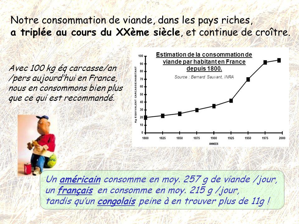 Estimation de la consommation de viande par habitant en France depuis 1800. Source : Bernard Sauvant, INRA Notre consommation de viande, dans les pays