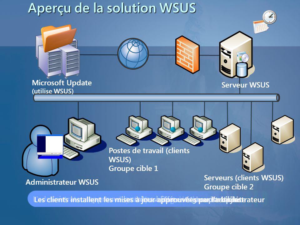 L'administrateur souscrit à certaines catégories de mises à jourLe serveur télécharge les mises à jour depuis Microsoft UpdateLes clients s'enregistre