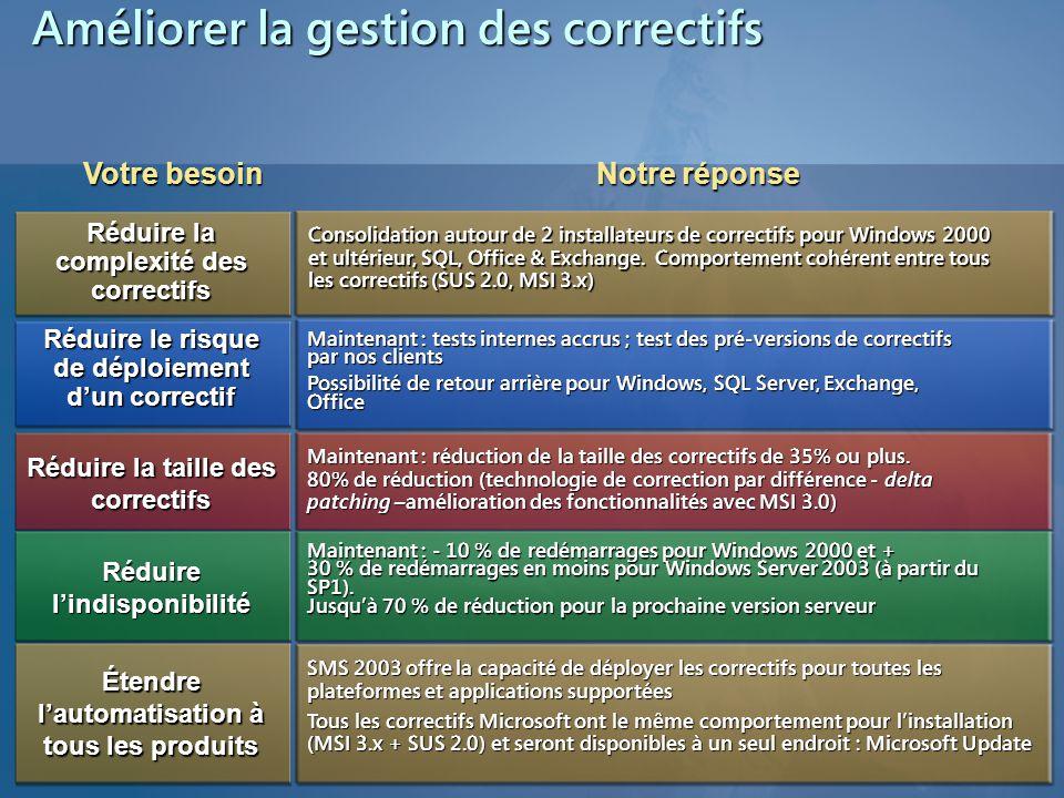 Objectifs de WSUS (SUS 2.0) Construire l'infrastructure de base de la gestion des mises à jour Créer une solution facile d'utilisation, néanmoins complète, pour télécharger et distribuer des mises à jour de produits Microsoft Critiques ou non Rapports centralisés Garantie de l'installation Dépannage Systèmes ou applications Répondre à vos demandes par rapport à la version SUS 1.0 (qui ne prend en charge que les mises à jour critiques ou sécurité de Windows)