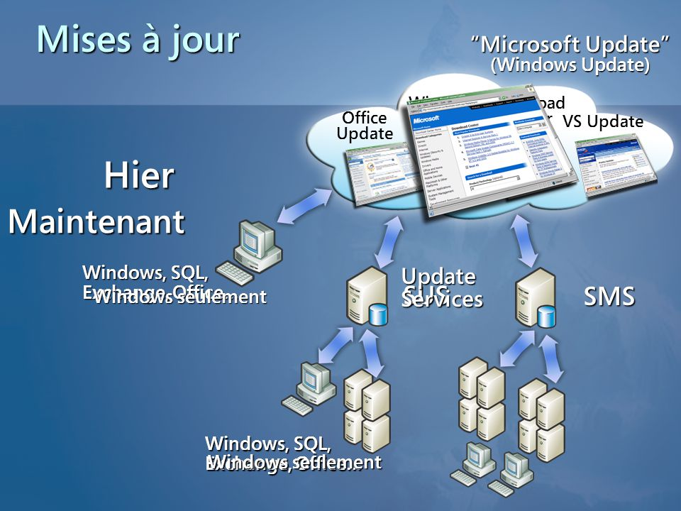 Hier Maintenant Windows, SQL, Exchange, Office… Windows, SQL, Exchange, Office… Office Update Download Center SUS SMS Microsoft Update (Windows Update) VS Update Windows Update Windows seulement UpdateServices Mises à jour