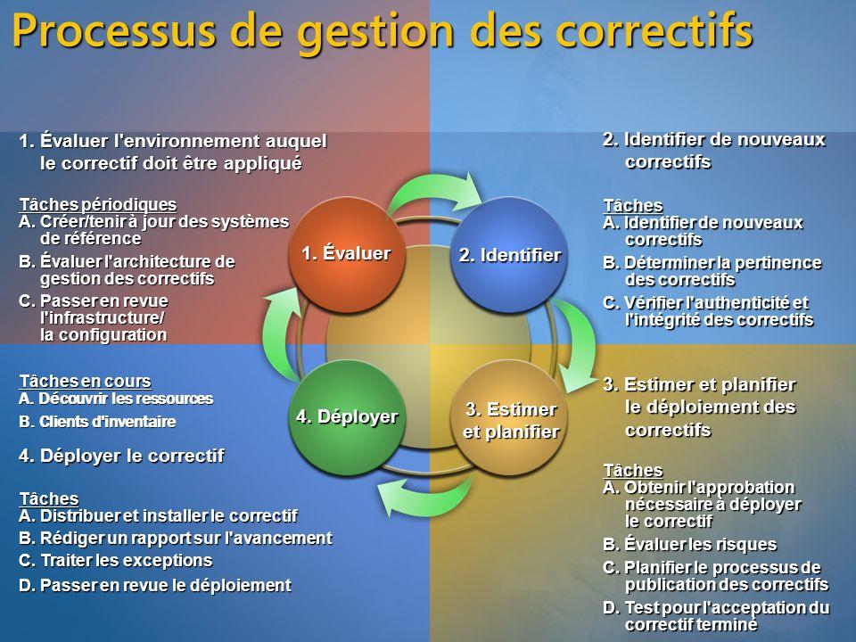 Processus de gestion des correctifs 1. Évaluer l'environnement auquel le correctif doit être appliqué Tâches périodiques A. Créer/tenir à jour des sys