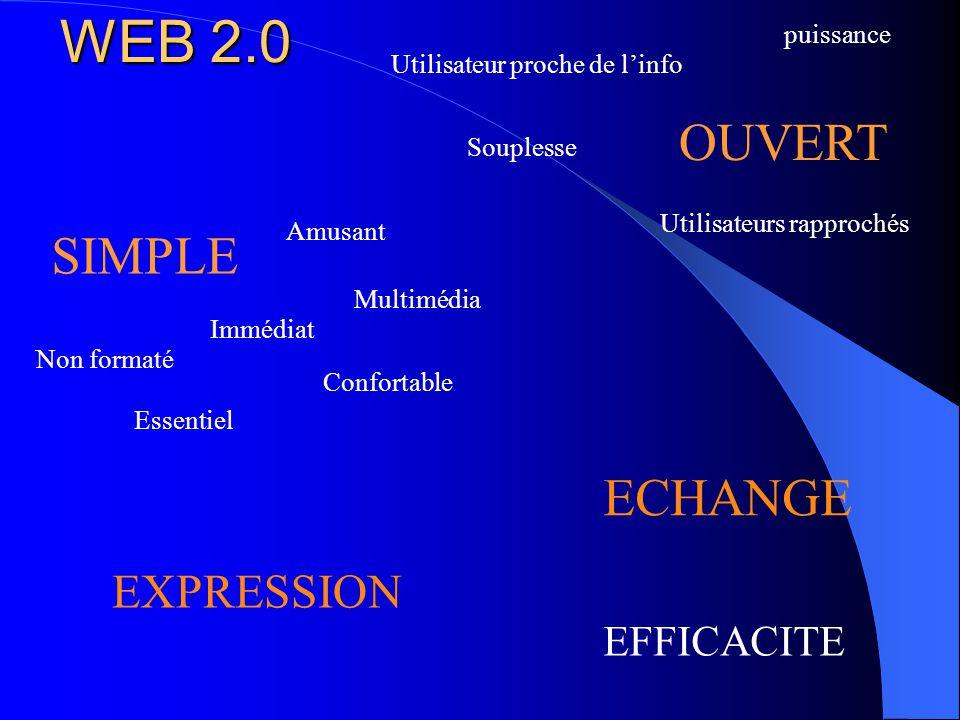 WEB 2.0 EFFICACITE SIMPLE OUVERT Non formaté Amusant Multimédia Souplesse Utilisateurs rapprochés Essentiel Confortable Immédiat puissance Utilisateur proche de l'info ECHANGE EXPRESSION