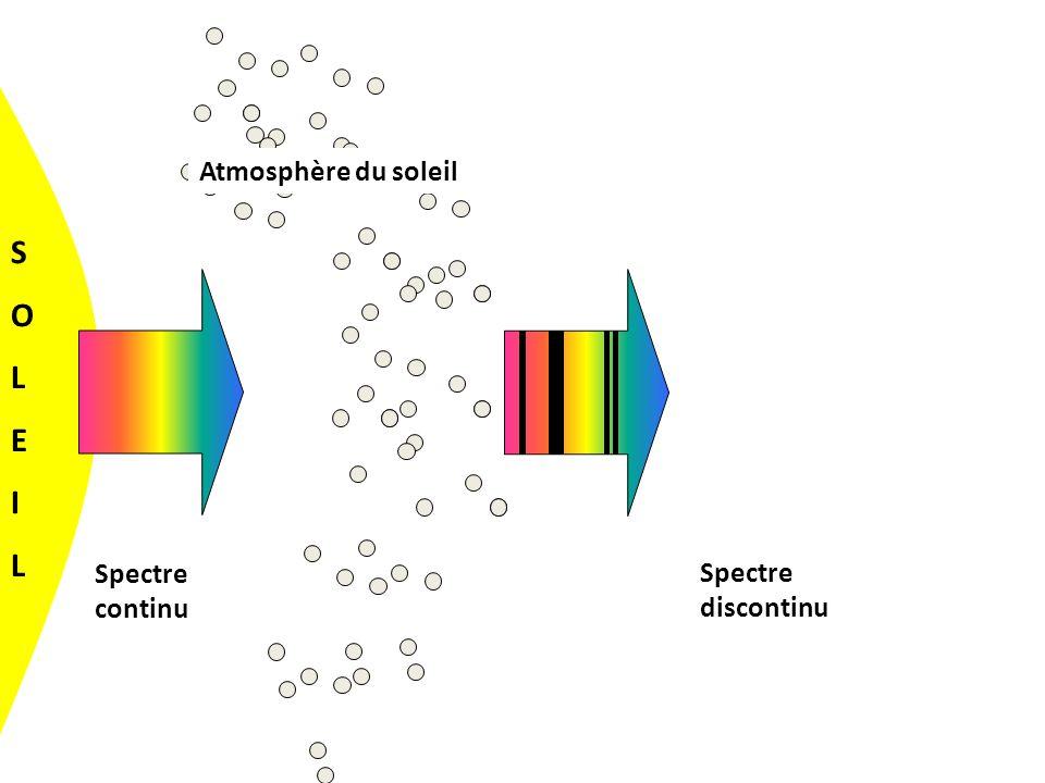 Spectre continu Spectre discontinu SOLEILSOLEIL Atmosphère du soleil